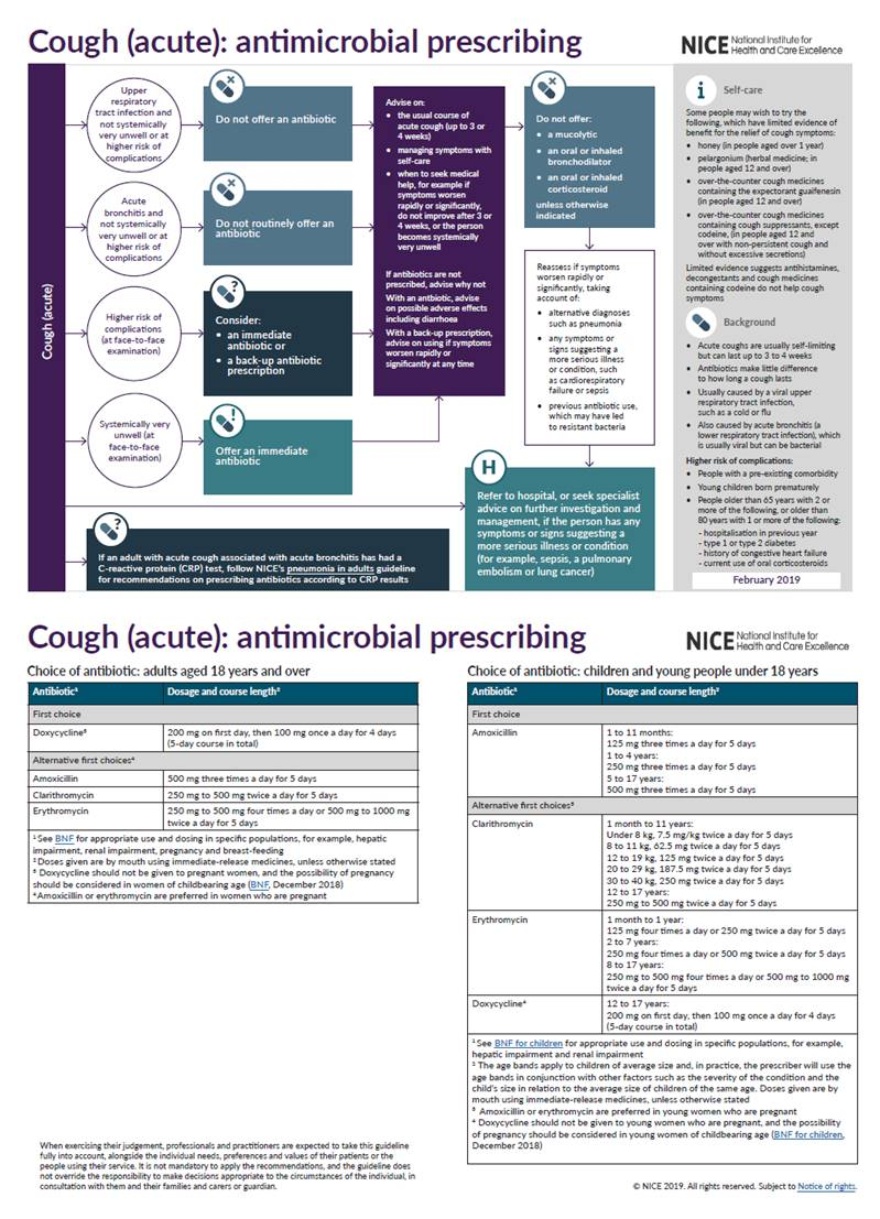 Cough (acute) Antimicrobial Prescribing